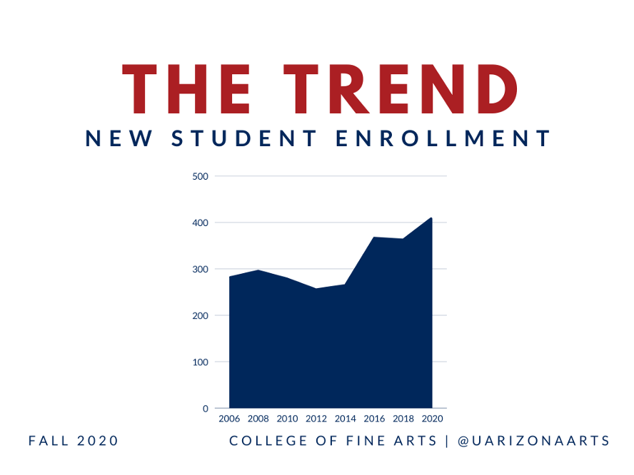 New Student Enrollment Chart